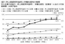 (図1)売上高経営利益率と労働生産性の推移