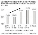(図3)親族外承継の割合(事業を引き継いだ時期別)