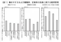 (図1)働きやすいおよび離職率。定着率の改善に資する雇用管理