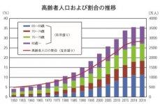 高年齢人口および割合の推移