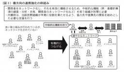 (図3)横方向の連携強化の枠組み