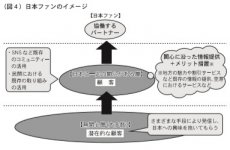 (図4)日本ファンのイメージ