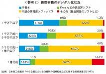 (参考2)経理事務のデジタル化状況 (出典)日本商工会議所「中小企業における消費税の価格転嫁などに関する実態調査(2019年)」