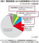 (図2)課税事業者における免税事業者からの仕入れ