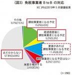 (図3)免税事業者 BtoB の対応