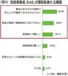 (図4)免税事業者 BtoB が課税転換する課題