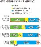 (図5)経理事務のIT化状況(帳簿作成)