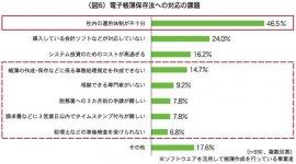 (図6)電子帳簿保存法への対応の課題