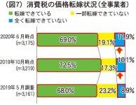 (図7)消費税の価格転嫁状況(全事業者)
