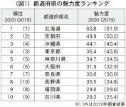 (図1)都道府県の魅力度ランキング