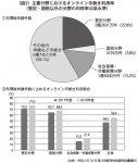 (図2)主要分野におけるオンライン手続き利用率 (登記・国税以外の分野の利用率は低水準) (出典:令和2年10月 第15回経済財政諮問会議資料)