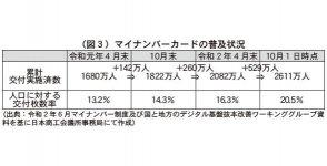 (図3)マイナンバーカードの普及状況 (出典:令和2年6月マイナンバー制度及び国と地方のデジタル基盤抜本改革ワーキンググループ資料を基に日本商工会議所事務局にて作成)