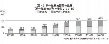 (図4)耕作放棄地面積の推移 (耕作放棄地が年々増加している) (出典:農林水産省「荒廃農地の現状と対策について」)