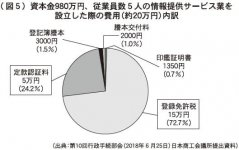 (図5)資本金980万円、従業員数5人の情報提供サービス業を設立した際の費用(約20万円)内訳 (出典:第10回行政手続部会(2018年6月25日)日本商工会議所提出資料)