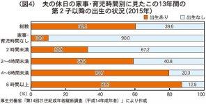 (図4)夫の休日の家事・育児時間別に見たこの13年間の第2子以降の出生の状況(2015年) 厚生労働省「第14回21世紀成年者縦断調査(平成14年成年者)」により作成
