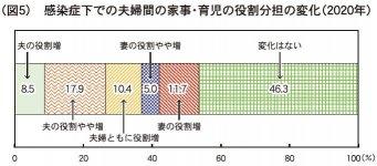 (図5)感染症下での夫婦間の家事・育児の役割分担の変化(2020年)