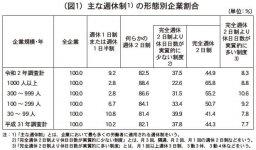 (図1)主な週休制の形態別企業割合
