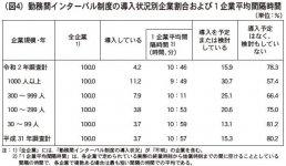(図4)勤務間インターバル制度の導入状況別企業割合および1企業平均間隔時間