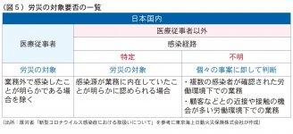 (図5)労災の対象要否の一覧