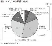 図5 マイナスの影響の有無 (注)調査時点は2020年7月