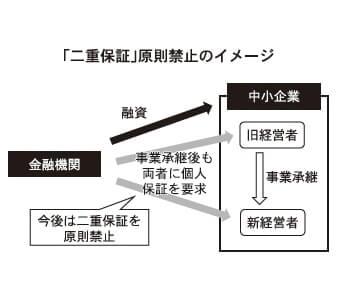 「二重保証」原則禁止のイメージ