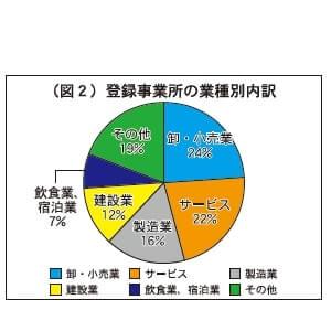 (図2)登録事業所の業種別内訳