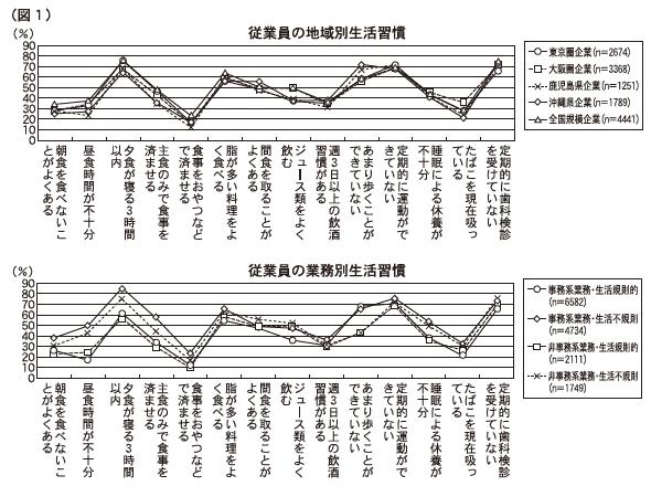 (図1)従業員の地域別生活習慣 従業員の業務別生活習慣