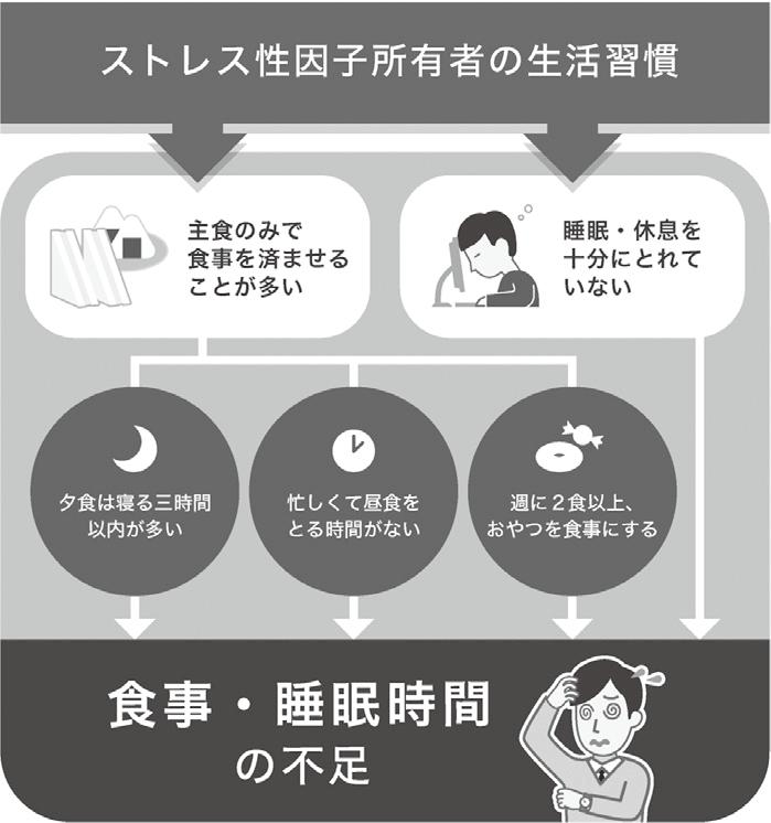 (図2)ストレス性因子所有者の生活習慣