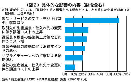 (図2)具体的な影響の内容(懸念含む)