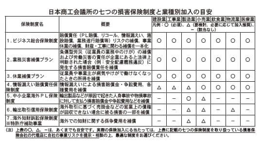 日本商工会議所の七つの損害保険制度と業種別加入の目安