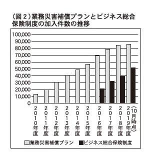 (図2)業務災害補償プランとビジネス総合保険制度の加入件数の推移