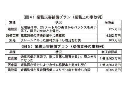 (図4)業務災害補償プラン(業務上の事故例) (図5)業務災害補償プラン(損害責任の事故例)