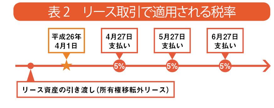 表2 リース取引で適用される税率