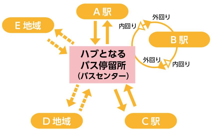 ハブ&スポーク方式のイメージ。バスを同時間に中心地に集め、乗り換えが完了したら一斉に各方面へ向け発車させる