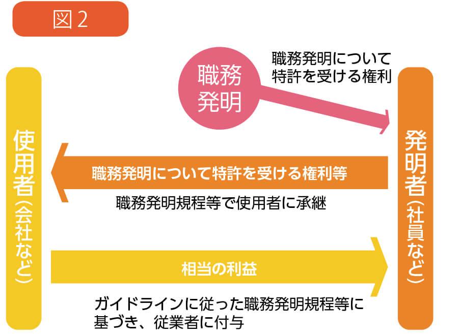 図2  出所:改正法の概要(特許庁)