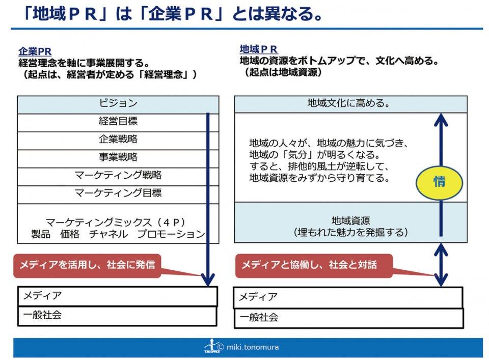 「地域PR」は「企業PR」とは異なる。 ※資料提供 TMオフィス