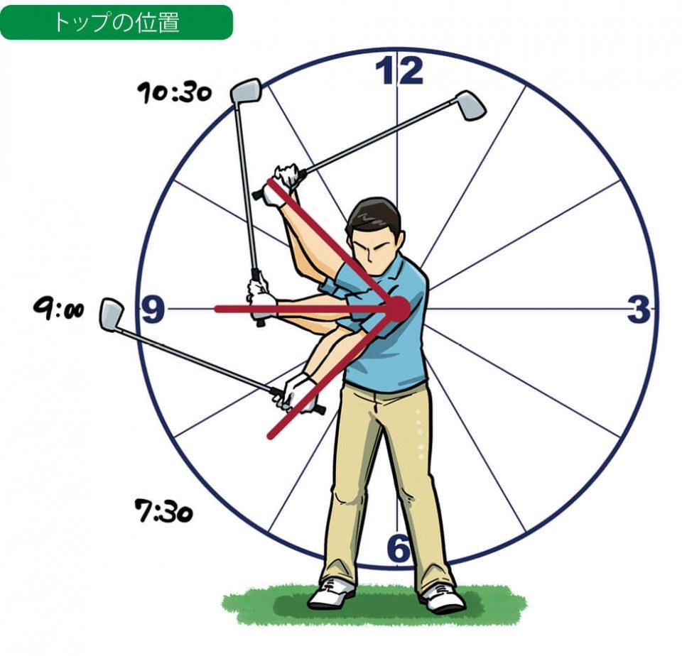 距離の打ち分けは、グリップのトップ位置を時計の短針の7時半、9時、10時半の3段階に分けて行う。