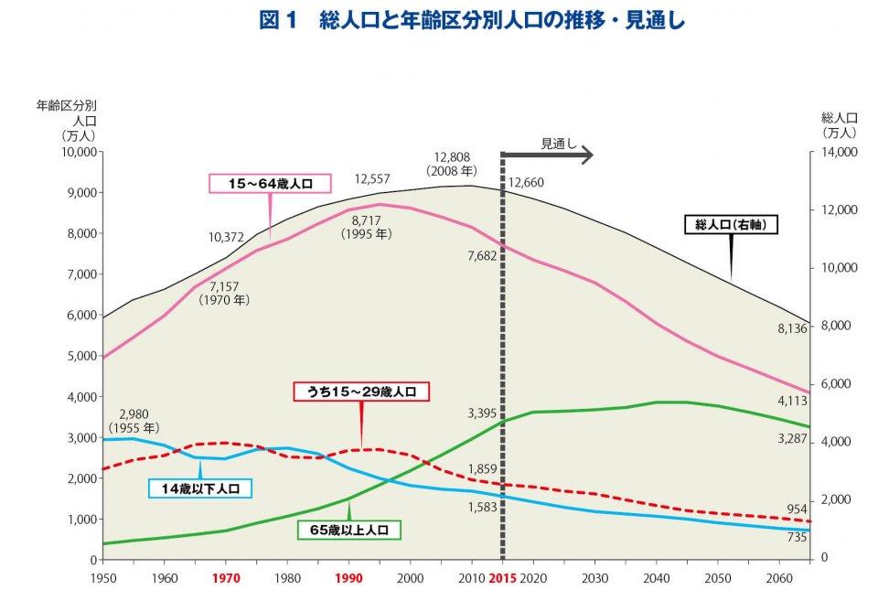 図1 総人口と年齢区分別人口の推移・見通し 総人口は2008年をピークに減少している。生産年齢人口は、それより早い1995年をピークとし、総人口より速いペースで減っている。 出典:総務省「国勢調査」および「人口推計」、国立社会保障・人口問題研究所「日本の将来推計人口(平成24年1月推計):出生中位・死亡中位推計」(各年10月1日現在人口)、厚生労働省「人口動態統計」