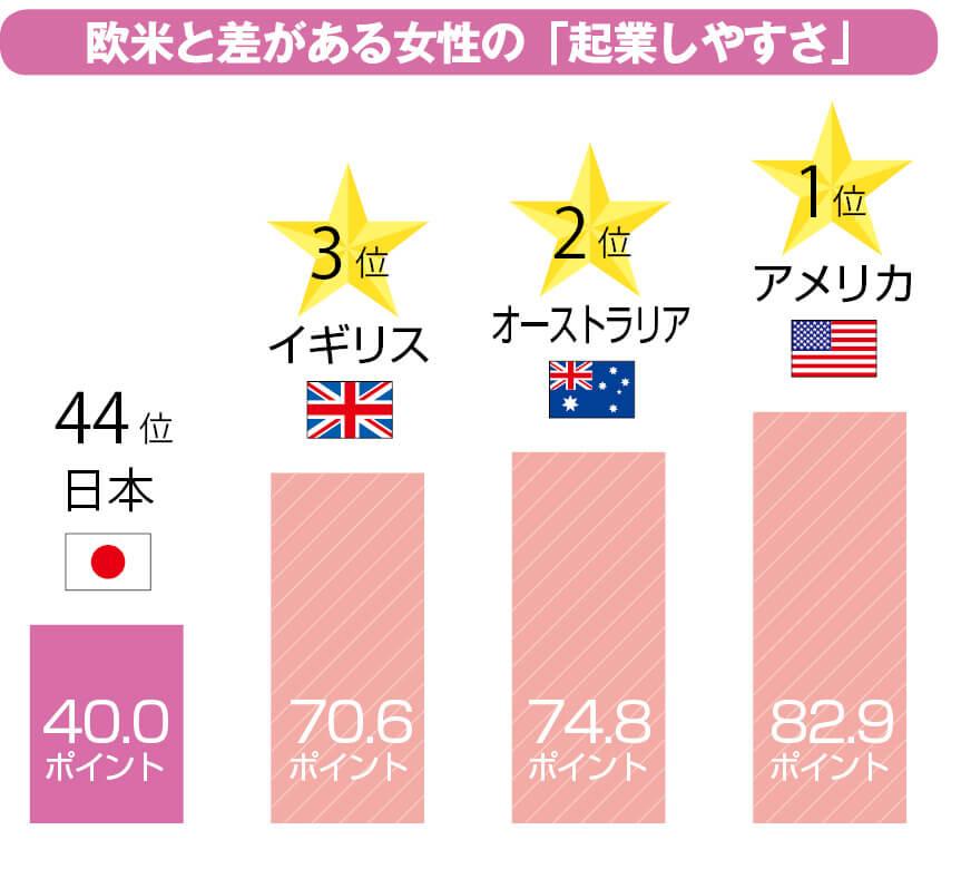 欧米と差のある女性の「起業しやすさ」 女性を取り巻くビジネス環境や教育・文化などを踏まえ、女性の起業しやすさを示す「女性起業指数」によれば、日本の順位は44位で、アジア勢の中でもシンガポール、台湾、韓国が日本を上回っている 出典:グローバル起業家精神・開発機構の平成27年調査より抜粋