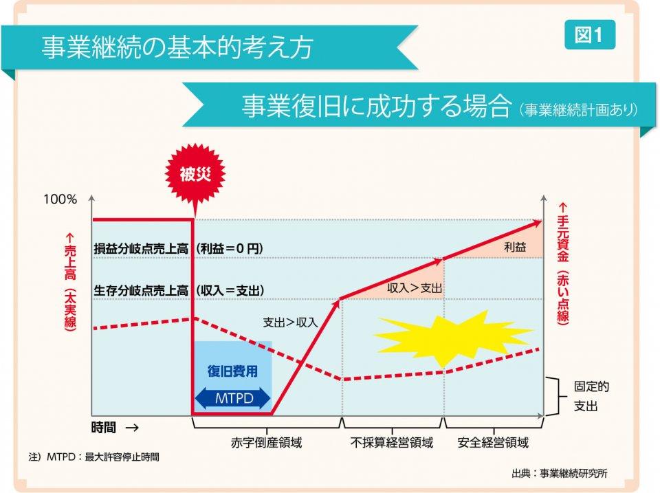 図1 事業継続の基本的考え方 事業復旧に成功する場合(事業継続計画あり) 出典:事業継続研究所
