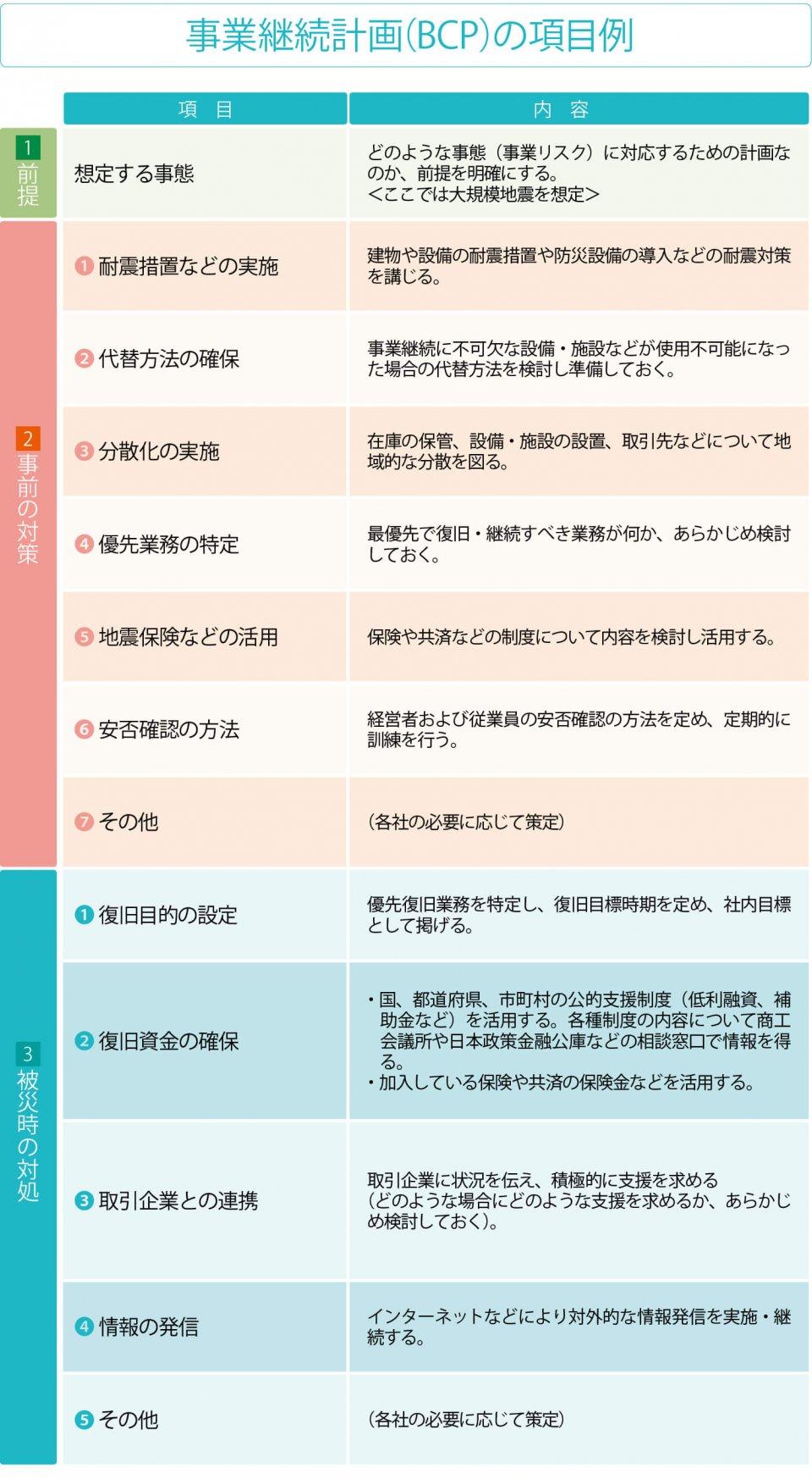 事業継続計画(BCP)の項目例 出典:中小企業庁発行「中小企業の事業継続計画(BCP)」より抜粋