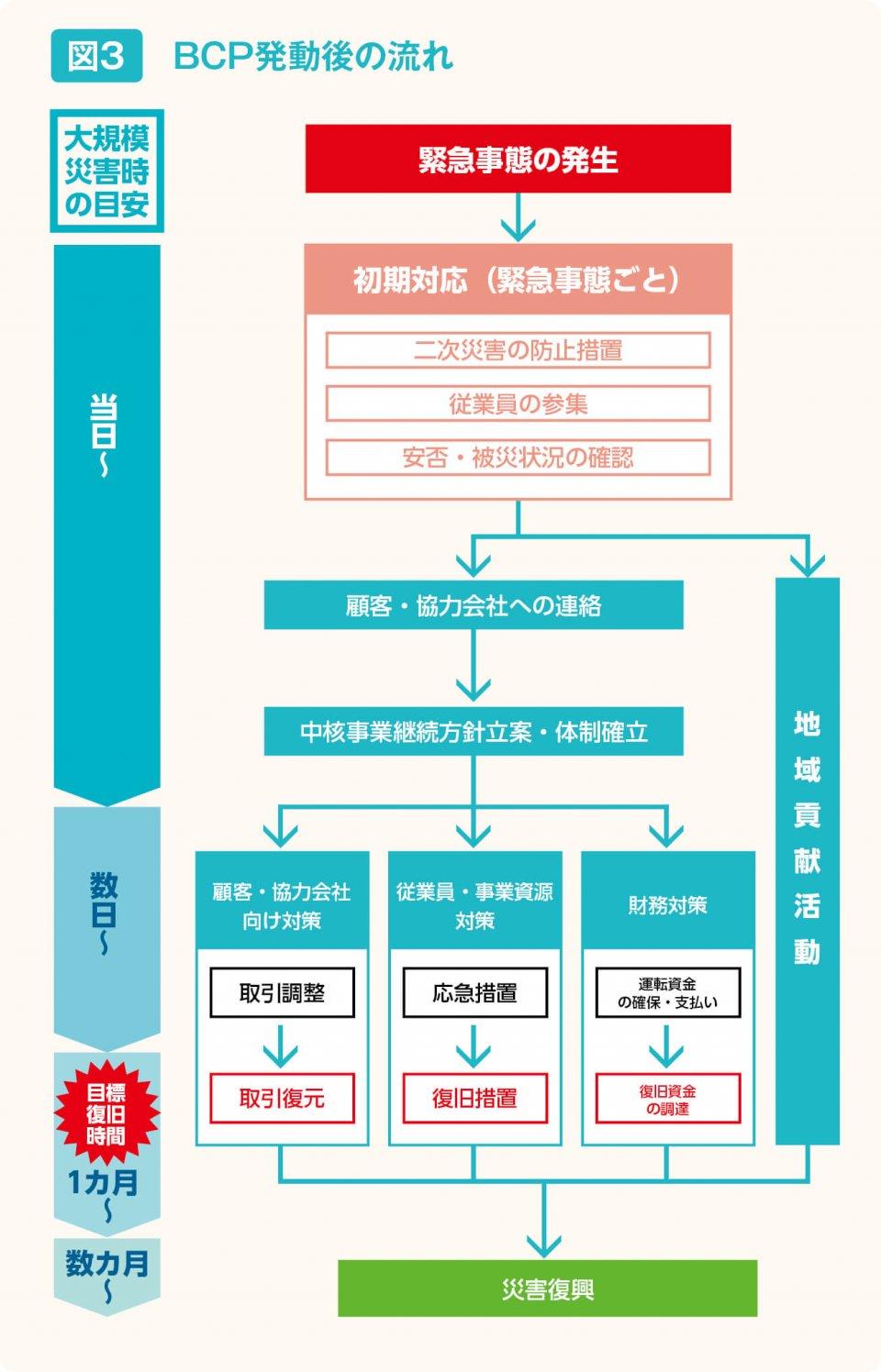 図3 BCP発動後の流れ 出典:中小企業庁HP「中小企業BCPの策定運用指針」より抜粋
