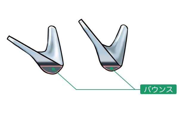 ソールの出っ張り部分をバウンスという。このバウンスが大きいほど、ヘッドは砂に潜りにくく、砂を弾きやすくなる。フェースを開くと(イラスト左)ソールが下に大きく出っ張り、バウンスが強くなる