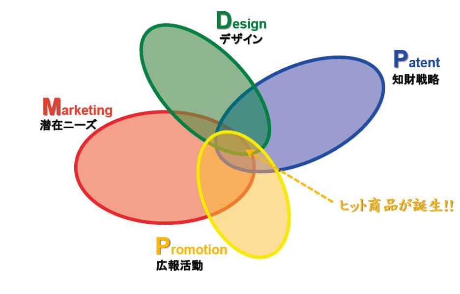 MPDP理論