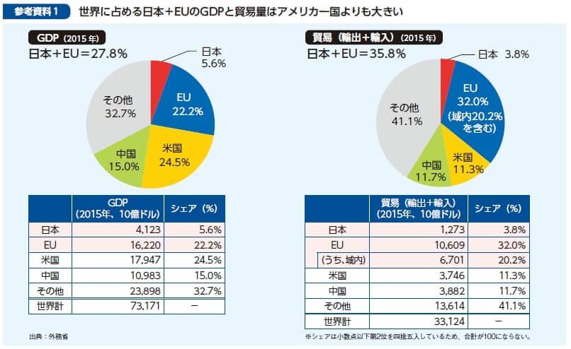 参考資料1 世界に占める日本+EUのGDPと貿易量はアメリカ一国よりも大きい 出典:外務省