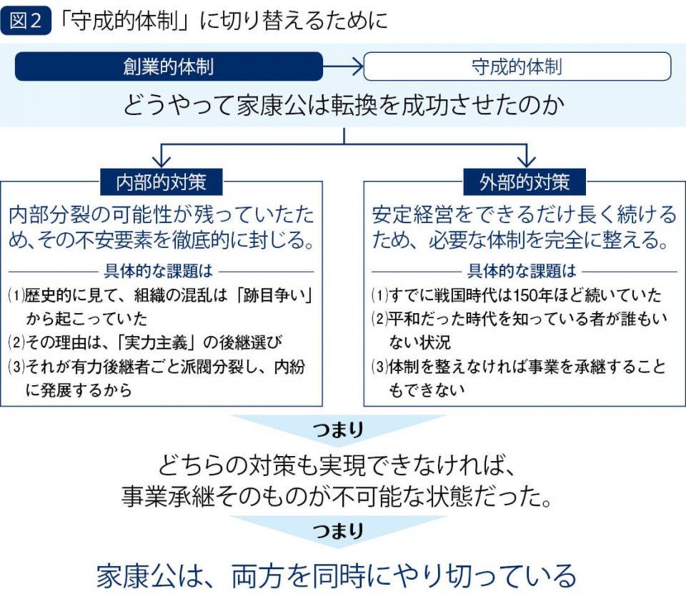 図2 「守成的体制」に切り替えるために