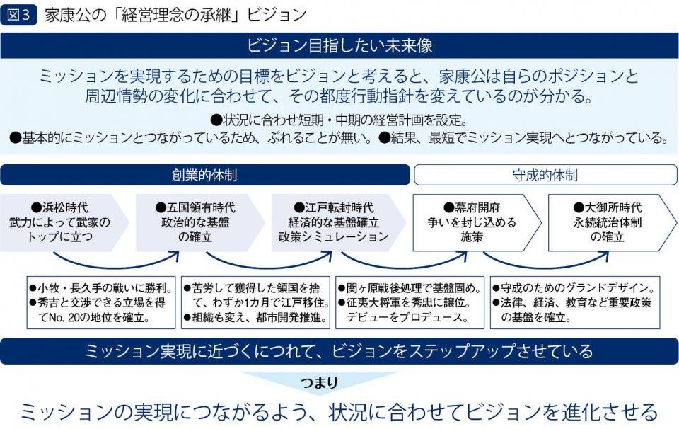 図3 家康公の「経営理念の承継」ビジョン