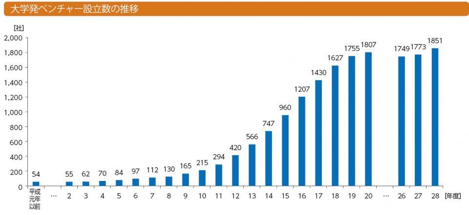 大学発ベンチャー設立数の推移 平成28年度調査では1851社の大学発ベンチャーが確認されており、前年度調査の1773社から78社増えている。28年度調査で新たに分かったのは247社。その内訳は28年度に新設された会社が58社、27年3月以前に設立されていたが、前回調査では分からなかった会社が189社となっている。27年度調査後に閉鎖した会社が169社あるため差し引きでは78社の増加となる 出典:経済産業省「平成28年度大学発ベンチャー調査」