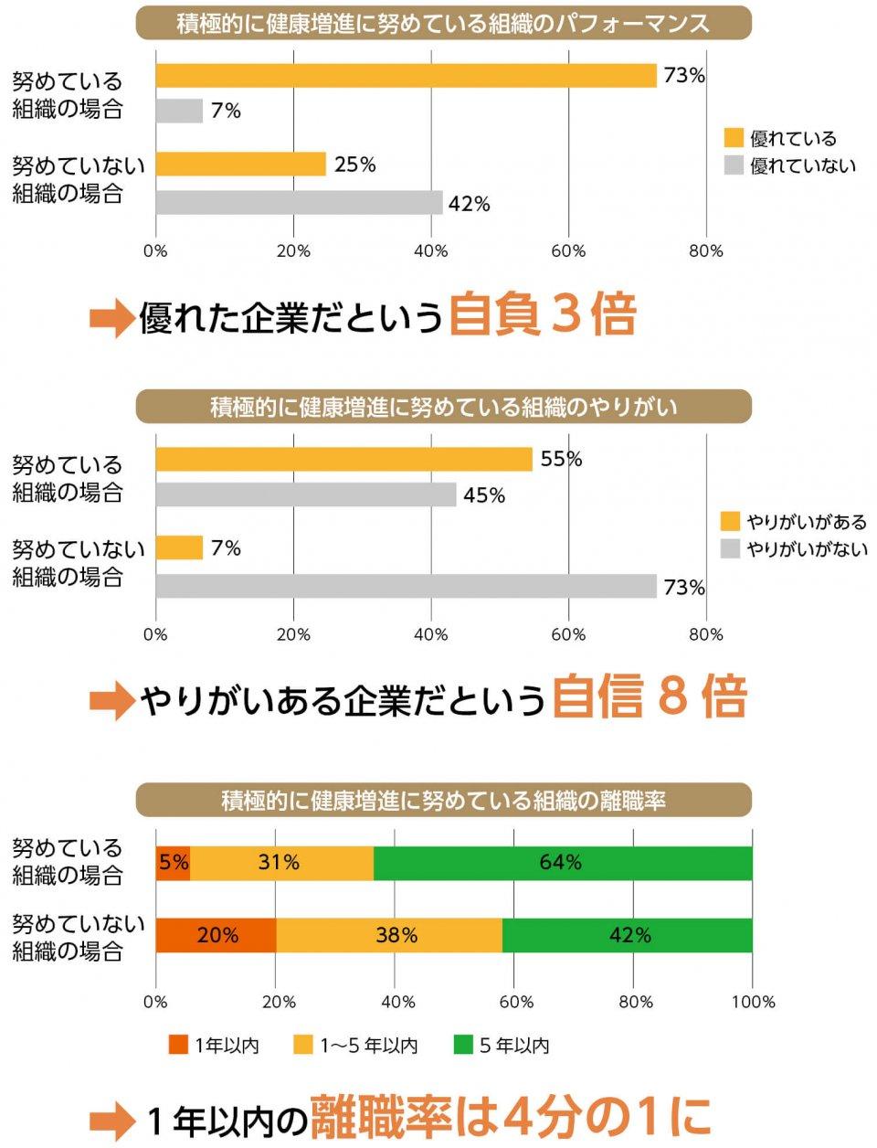 出典:ミナケア社調査(山本さん提供)「健康経営による労務管理・採用面でのメリット」