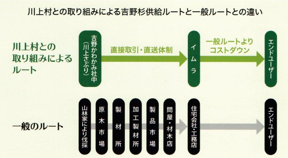 川上村との取り組みによる吉野杉供給ルートと一般ルートとの違い
